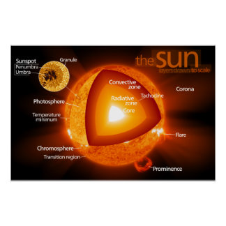 Layered Diagram of Earth's Sun Poster