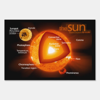 Layered Diagram of Earth's Sun Signs