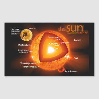 Layered Diagram of Earth's Sun Stickers