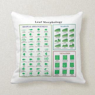 Leaf Morphology Chart Throw Pillow