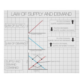 Ley de la oferta y de la demanda posters