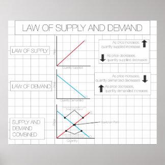 Ley de la oferta y de la demanda póster