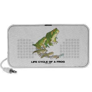 Life Cycle Of A Frog (From Egg To Tadpole To Frog) iPhone Speaker