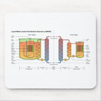 Liquid Metal Fast Breeder Reactor Schematic Mouse Pad