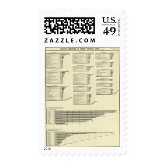 lithographed chart manufactures in cities postage stamps
