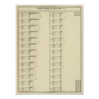 Lithographed chart of United States population Poster