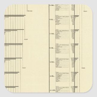 Lithographed chart of United States population Square Sticker