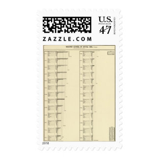 Lithographed chart of United States population Stamp