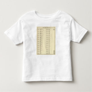 Lithographed chart of United States population Toddler T-shirt