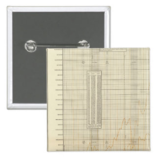 lithographed charts of Finance and commerce Button