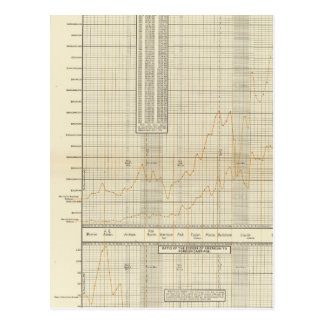 lithographed charts of Finance and commerce Postcard