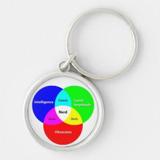 Llavero del diagrama de Venn del empollón