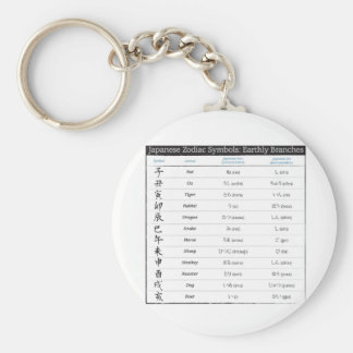Llavero japonés de la carta del zodiaco 12