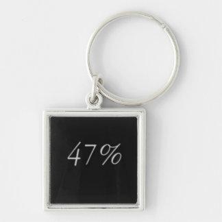 Llavero para el 47%