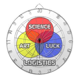 Logística. Suerte del arte de la ciencia Tabla Dardos