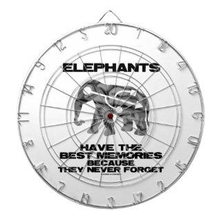 Los elefantes tienen las mejores memorias que nunc