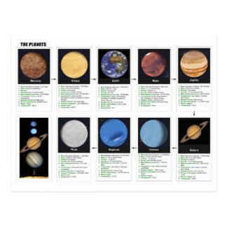 Los planetas tarjeta postal