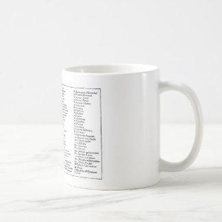 Los símbolos alquímicos de Scheele Tazas De Café