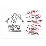 Los valores de una propiedad de los bienes raices  postal