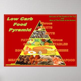 Low-Carb Food Pyramid wall chart poster