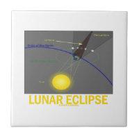 Lunar Eclipse (Astronomy Attitude) Small Square Tile
