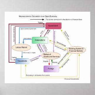 Macroeconomic Circulation in an Open Economy Chart