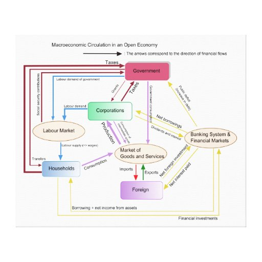 Macroeconomic Circulation in an Open Economy Chart Canvas Print