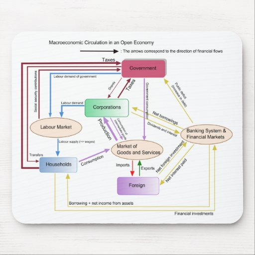 Macroeconomic Circulation in an Open Economy Chart Mouse Pads