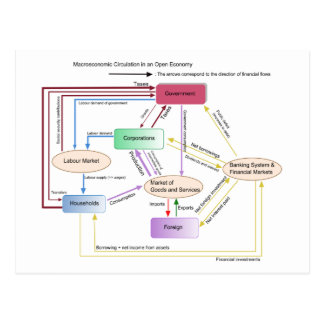 Macroeconomic Circulation in an Open Economy Chart Postcard