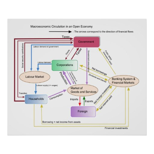 Macroeconomic Circulation in an Open Economy Chart Poster