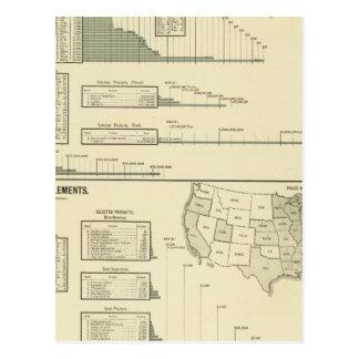 Madera de construcción e instrumentos agrícolas postal