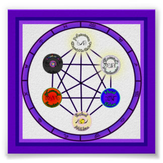 Magick Circle Of Astrological Power Poster