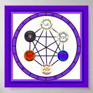 Magick Circle Of Astrological Power Print
