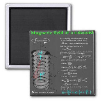 Magnet field of solenoid