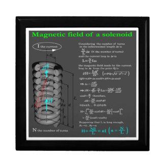 Magnet field of solenoid keepsake box