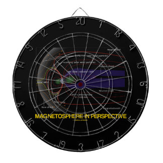 Magnetosphere In Perspective (Astronomy) Dart Boards