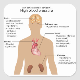 Main Complications of High Blood Pressure Chart Square Sticker