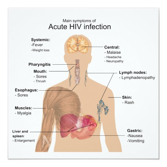 Main Symptoms of Acute HIV Infection Card