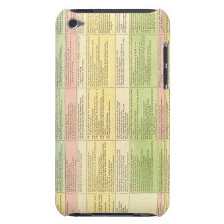 Mapa cronológico de los Estados Unidos iPod Case-Mate Carcasas