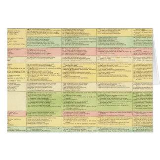 Mapa cronológico de los Estados Unidos Tarjeta De Felicitación