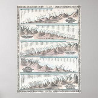 Mapa de las montañas 1864 y de los ríos del mundo  póster