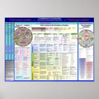 Mapa de los términos 2,17 póster