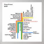 Mapa del BARONET de Hyperlinear (blanco, etiqueta) Poster