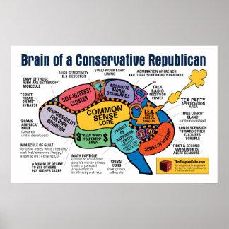 Mapa del cerebro - republicano capitalista poster