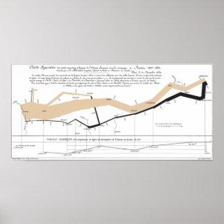 Mapa del flujo de Minard Póster