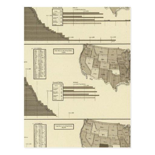 Mapa estadístico insano, idiota, ciego tarjetas postales