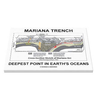 Mariana Trench Deepest Point In Earth's Oceans Canvas Print