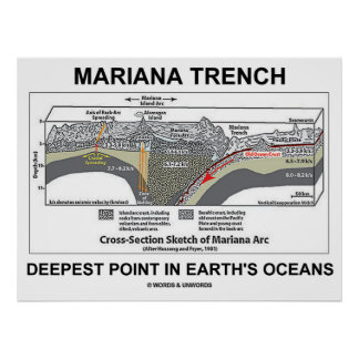 Mariana Trench Deepest Point In Earth's Oceans Poster