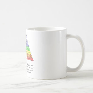 Maslow's hierarchy of needs classic white coffee mug