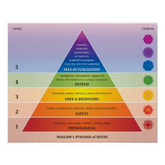 Maslow's Pyramid of Needs Diagram / Chart Poster